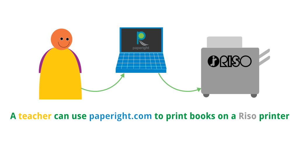 A teacher can use paperight.com to print books on a Riso printer
